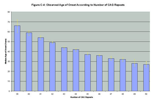 Fig C-4: Observed Age of Onset According to Number of CAG Repeats