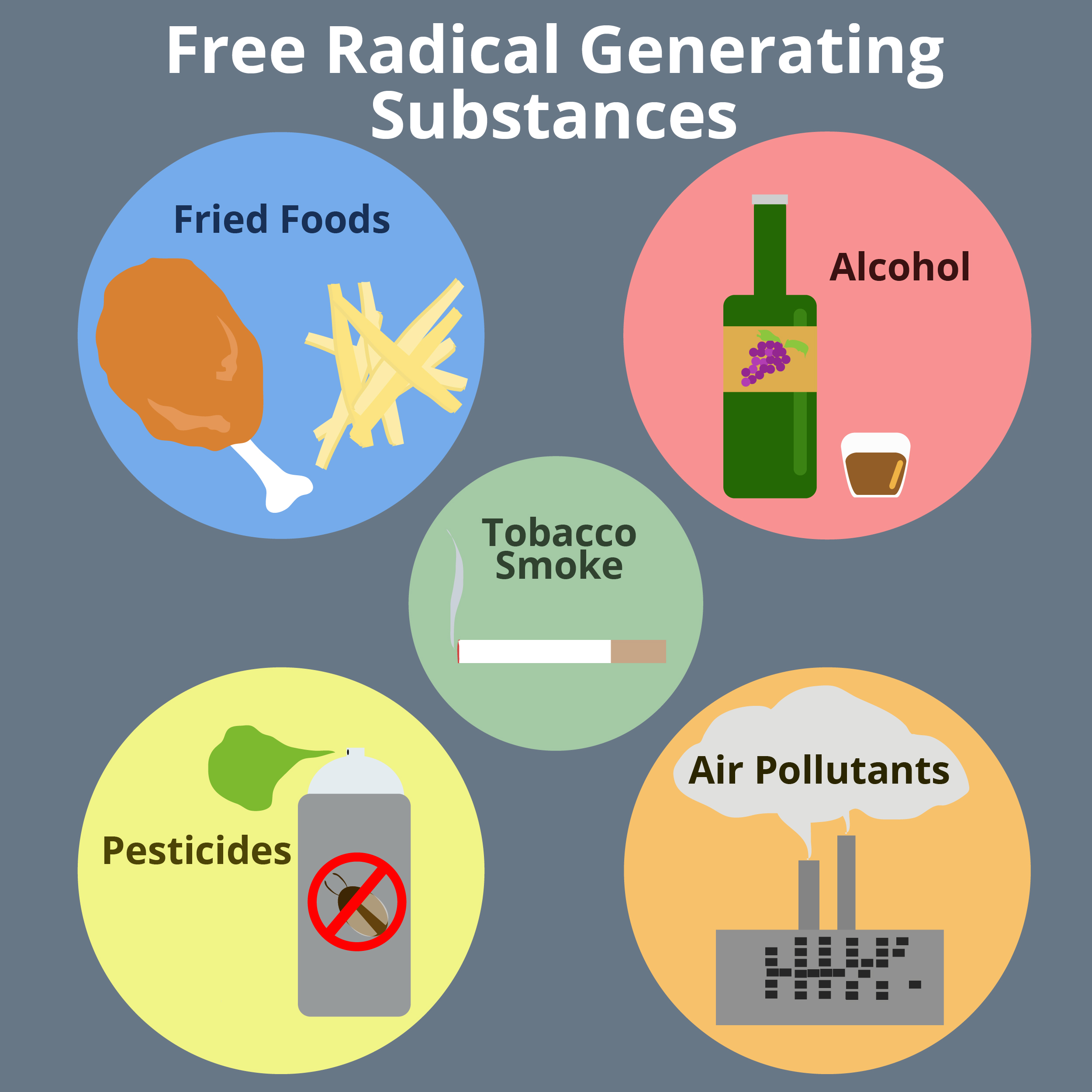 What Is Free Radicals In Food
