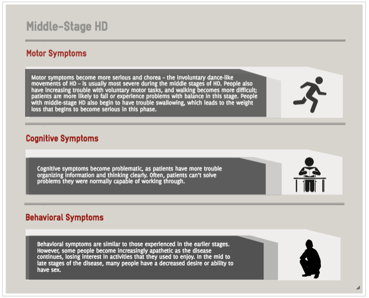 Stages Of Huntington S Disease Hopes Huntington S Disease Information