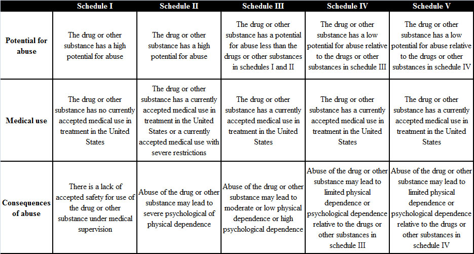 tramadol controlled substance act history test
